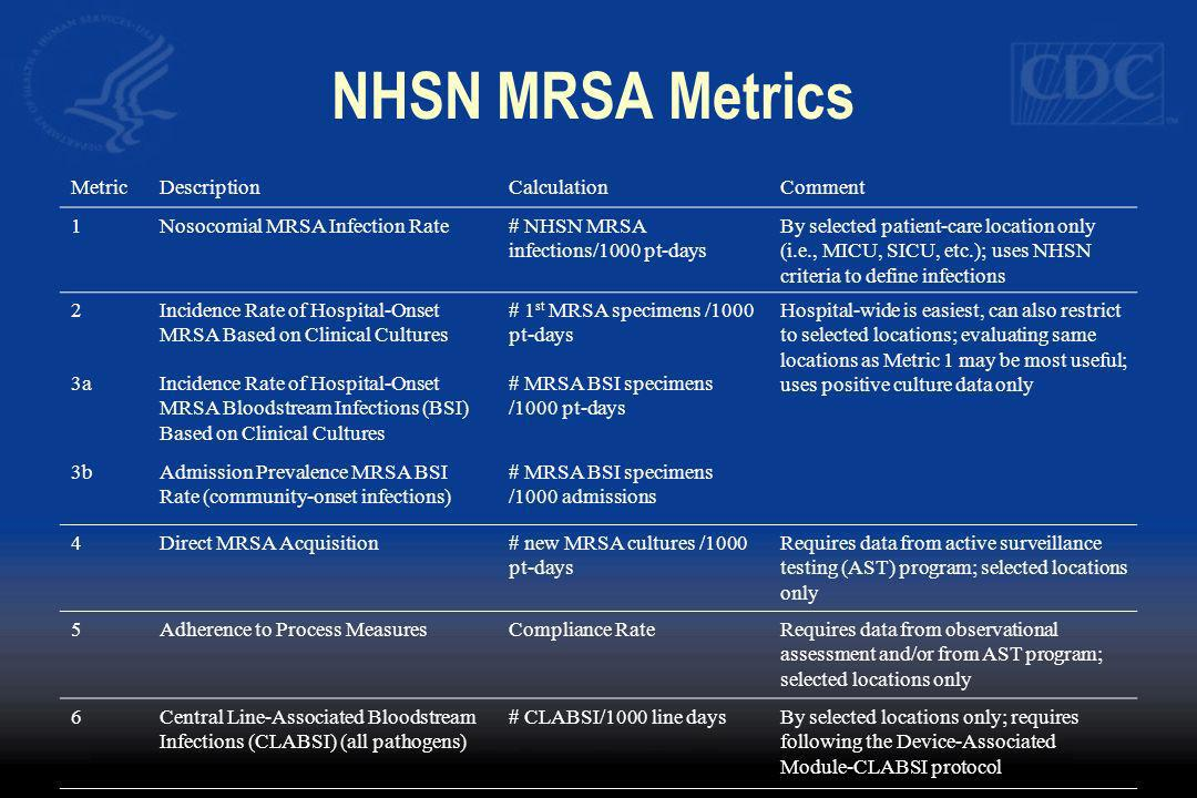 NHSN MRSA Metrics MetricDescriptionCalculationComment 1Nosocomial MRSA Infection Rate# NHSN MRSA infections/1000 pt-days By selected patient-care loca