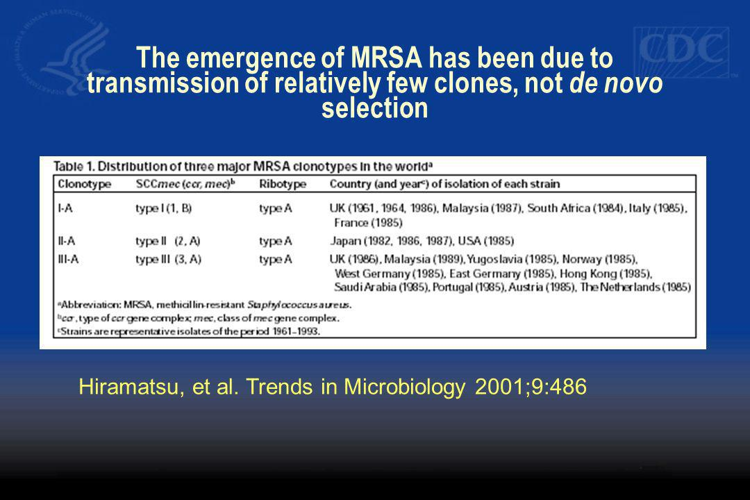 Hiramatsu, et al. Trends in Microbiology 2001;9:486 The emergence of MRSA has been due to transmission of relatively few clones, not de novo selection