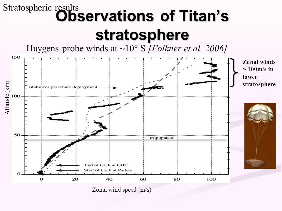 Stratospheric results Altitude (km) Zonal wind speed (m/s) Zonal winds > 100m/s in lower stratosphere Huygens probe winds at ~10° S [Folkner et al. 20