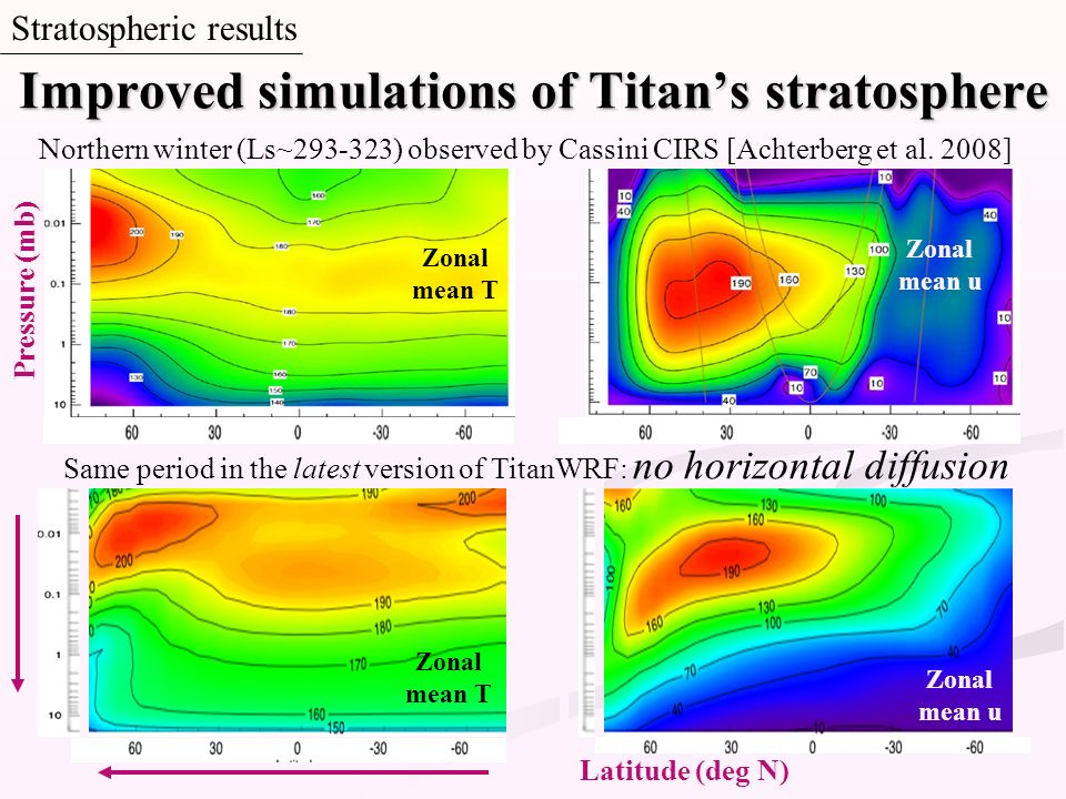 Stratospheric results Northern winter (Ls~293-323) observed by Cassini CIRS [Achterberg et al. 2008] Zonal mean T Zonal mean u Improved simulations of