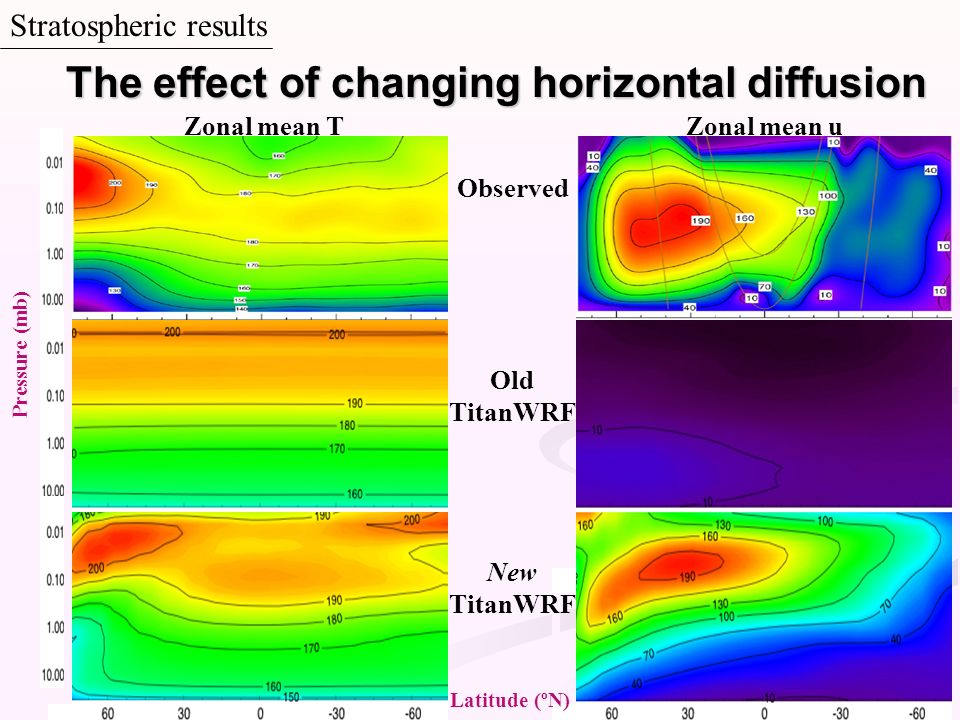 Stratospheric results Observed Old TitanWRF New TitanWRF Pressure (mb) Latitude (ºN) The effect of changing horizontal diffusion Zonal mean TZonal mea