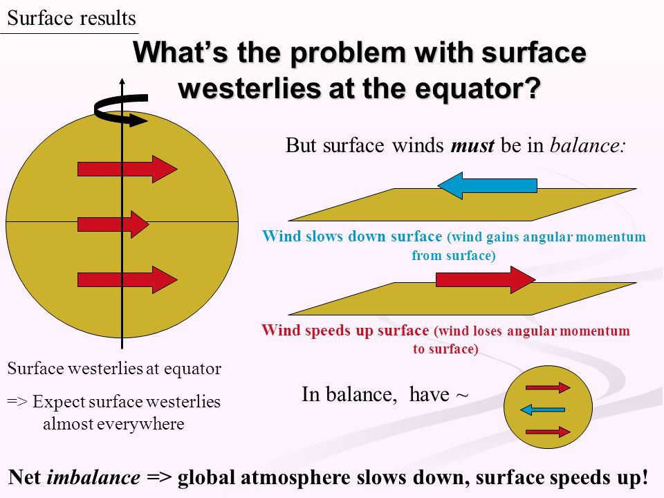 Surface results Whats the problem with surface westerlies at the equator? Net imbalance => global atmosphere slows down, surface speeds up! Wind speed