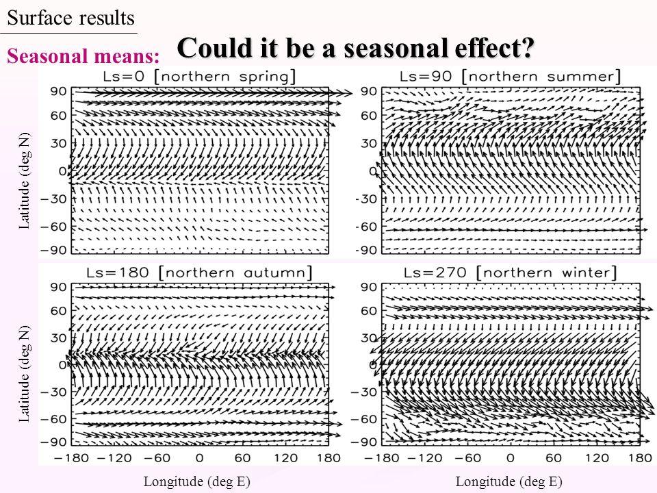 Surface results Could it be a seasonal effect? Longitude (deg E) Latitude (deg N) Seasonal means:
