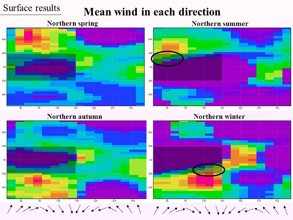 Northern spring Northern summer Northern autumnNorthern winter Mean wind in each direction Surface results