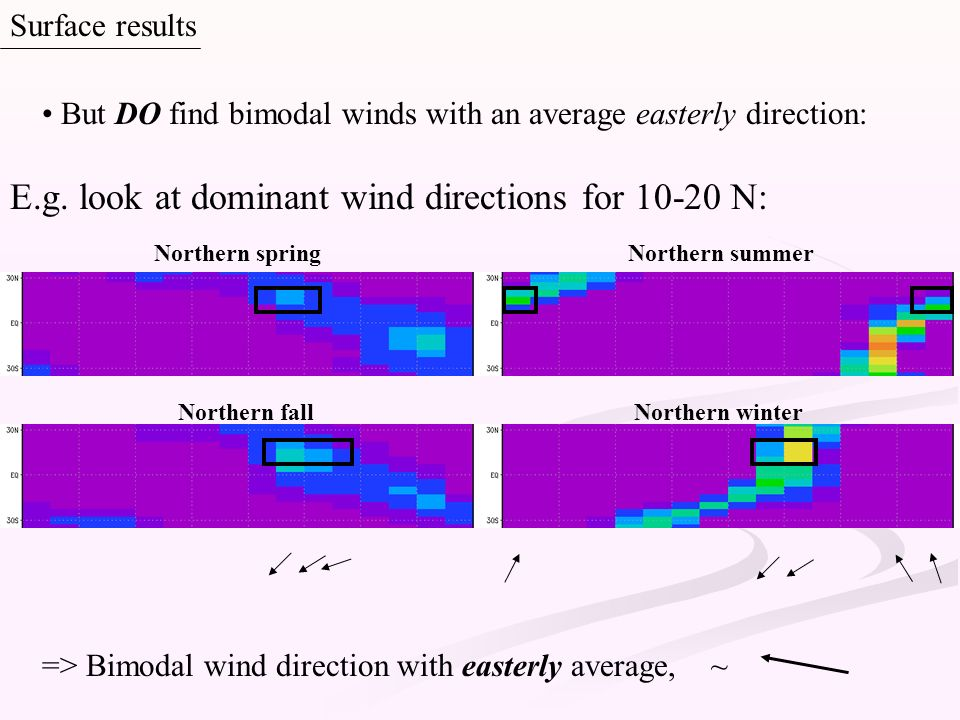 Northern springNorthern summer Northern fallNorthern winter E.g. look at dominant wind directions for 10-20 N: Surface results => Bimodal wind directi