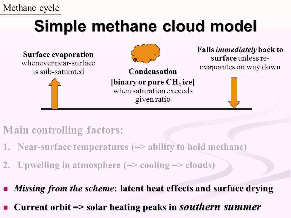 Missing from the scheme: latent heat effects and surface drying Missing from the scheme: latent heat effects and surface drying Current orbit => solar