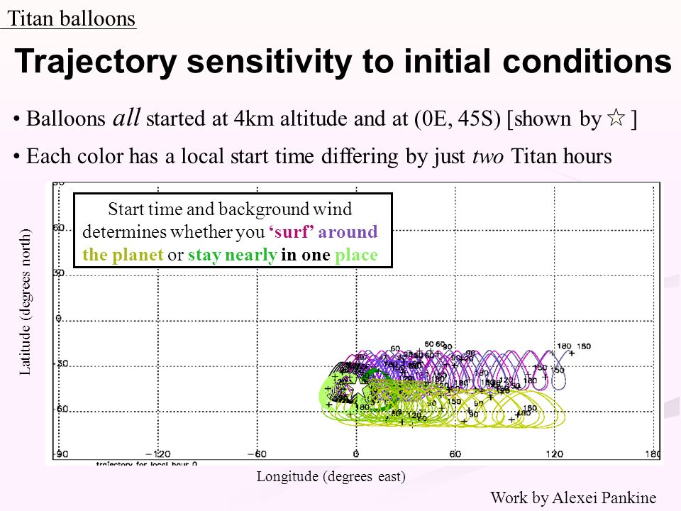 Trajectory sensitivity to initial conditions Titan balloons Longitude (degrees east) Latitude (degrees north) Balloons all started at 4km altitude and