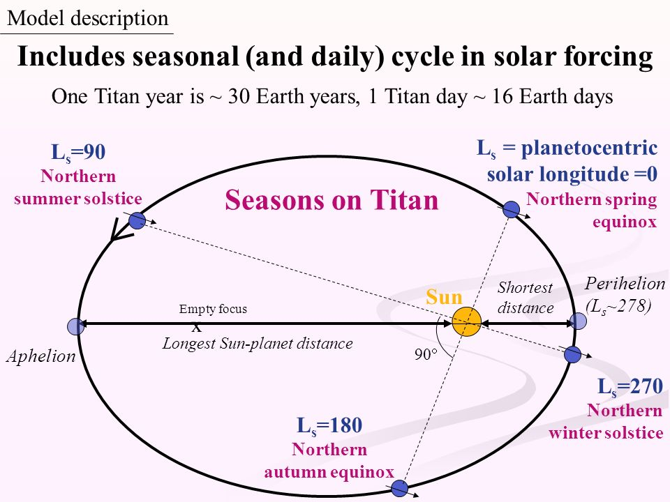 One Titan year is ~ 30 Earth years, 1 Titan day ~ 16 Earth days Sun Empty focus x L s =270 Northern winter solstice L s = planetocentric solar longitu