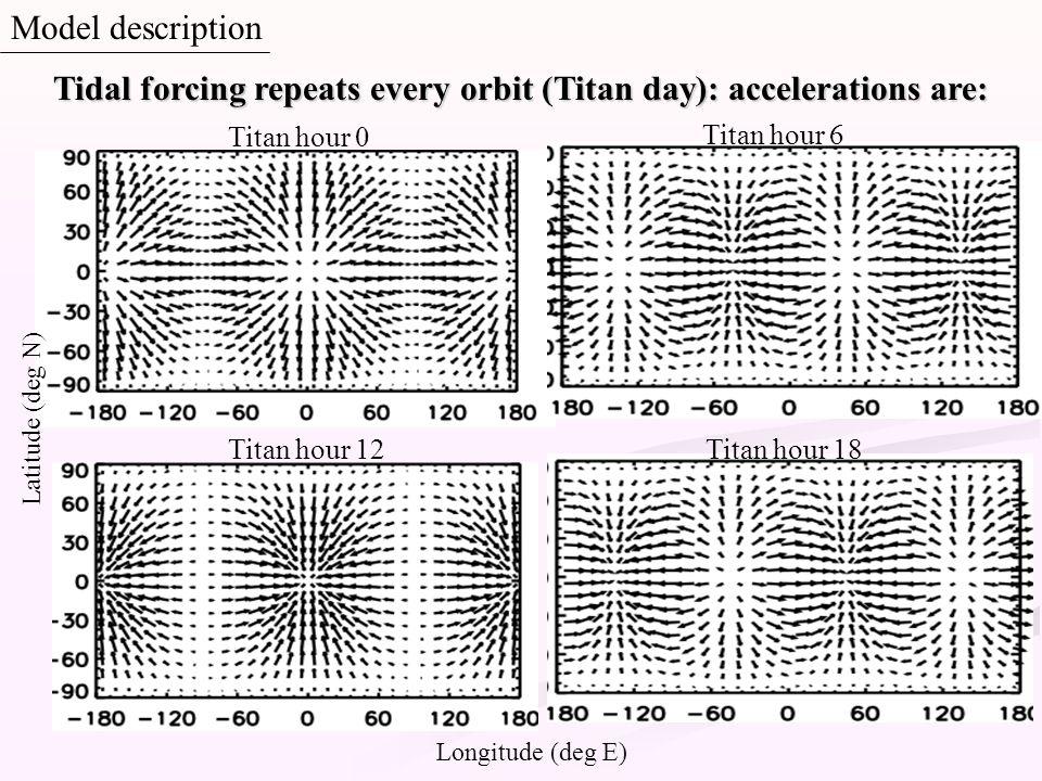 Longitude (deg E) Latitude (deg N) Tidal forcing repeats every orbit (Titan day): accelerations are: Titan hour 0 Titan hour 6 Titan hour 12Titan hour