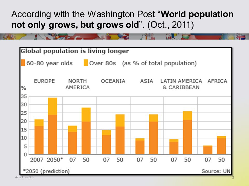 According with the Washington Post World population not only grows, but grows old.
