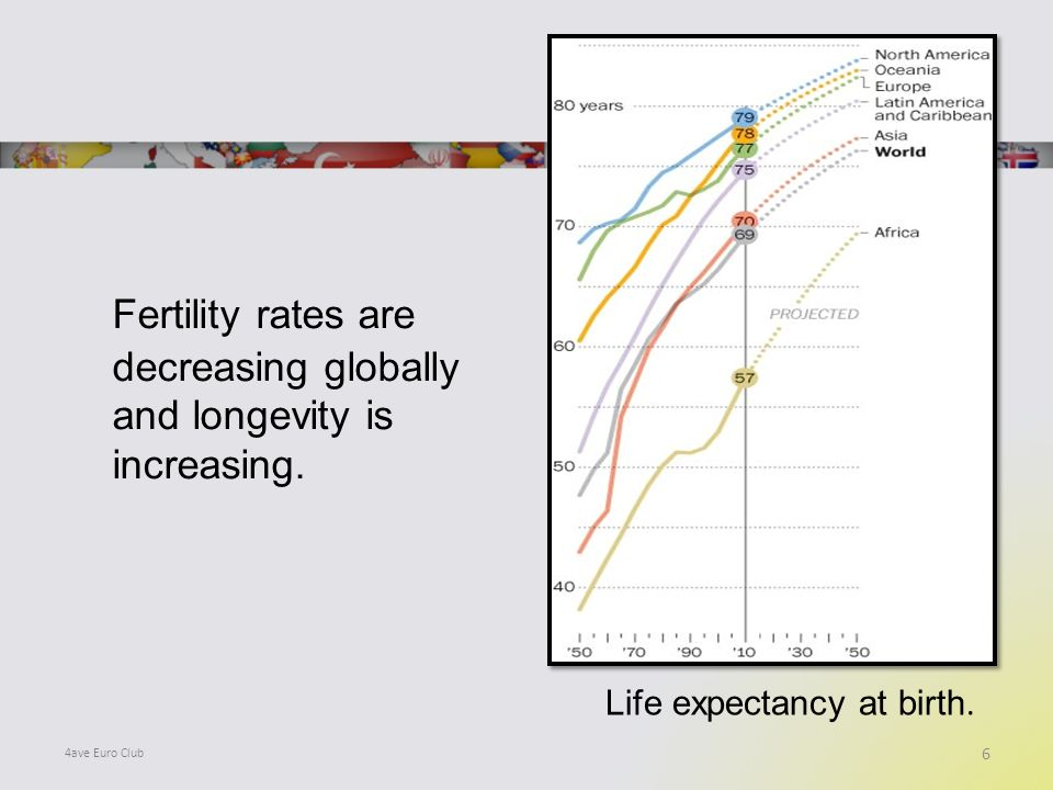 Fertility rates are decreasing globally and longevity is increasing. 6 4ave Euro Club Life expectancy at birth.