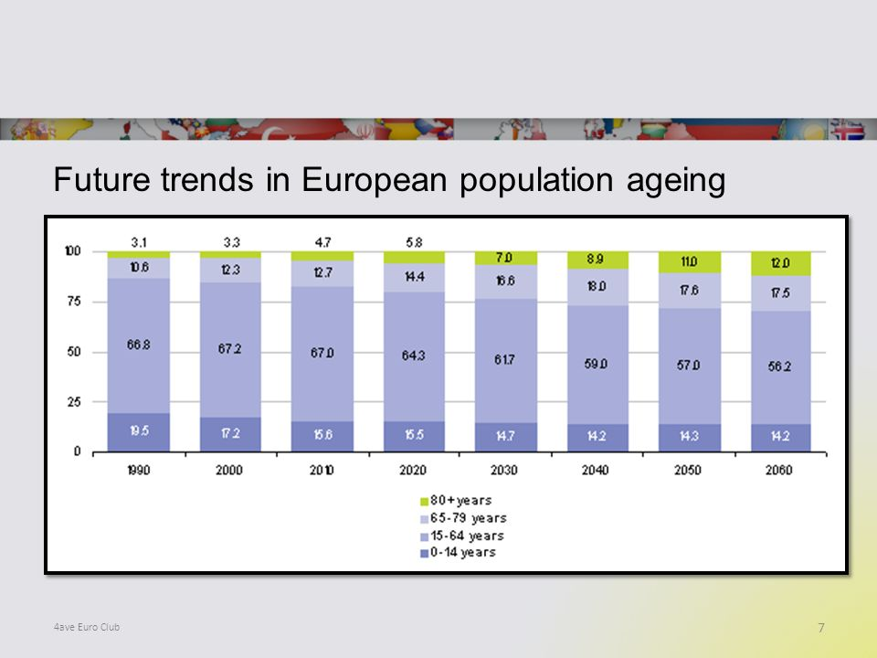 Future trends in European population ageing 7 4ave Euro Club