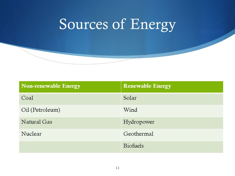 Sources of Energy Non-renewable EnergyRenewable Energy CoalSolar Oil (Petroleum)Wind Natural GasHydropower NuclearGeothermal Biofuels 13
