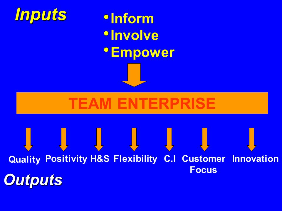 Inputs Inform Involve Empower TEAM ENTERPRISE Quality PositivityH&SFlexibilityC.ICustomer Focus Innovation Outputs