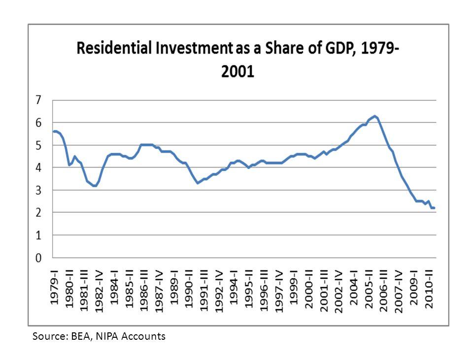 Source: BEA, NIPA Accounts