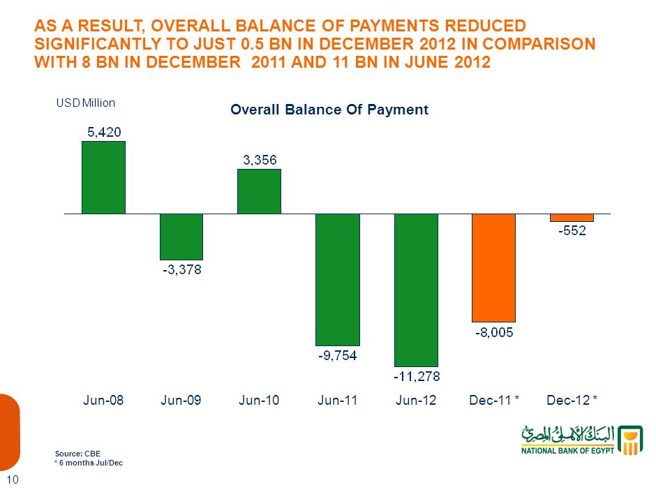 9 Remittances of Egyptians Working Abroad Dec-12 *Jun-03Jun-08Jun-09Jun-10Jun-11Jun-12Dec-11 * Source: CBE * 6 months Jul/Dec USD Million REMITTANCES