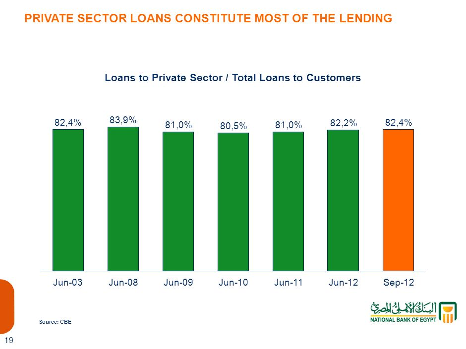 18 95,7% Sep-12 92,1% Jun-08 100,4% Jun-09 92,5% Jun-10 94,5% Jun-11 95,4% Jun-12 Loan Provisions / NPLs PROVISIONING GAP COMPLETELY CLOSED, ESTIMATED TO BE AROUND EGP 102 BN BEFORE THE BANKING SECTOR REFORM (2000- 2003) Source: CBE