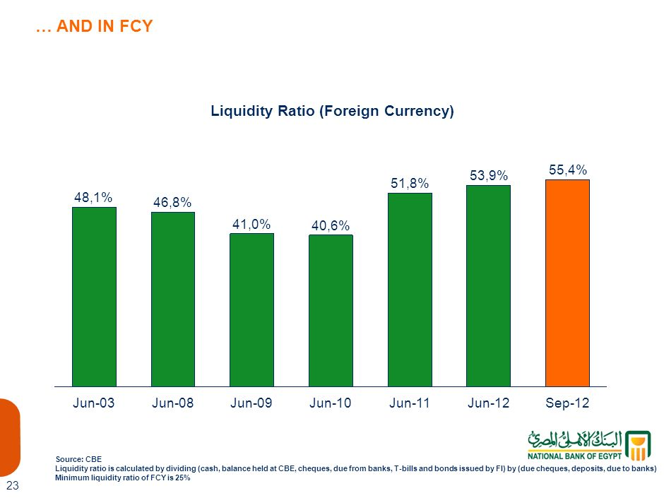 22 57,7% Sep-12 31,0% Jun-03 34,5% Jun-08 43,4% Jun-09 44,7% Jun-10 55,6% Jun-11 56,0% Jun-12 Liquidity Ratio (Local Currency) A VERY LIQUID BANKING S