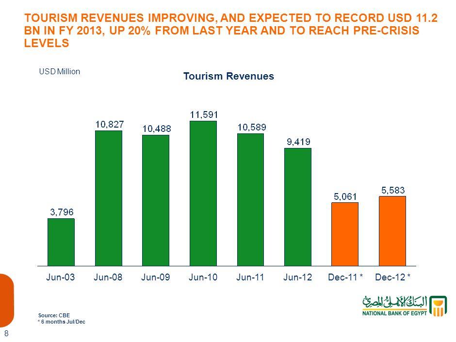 7 Suez Canal Revenues Dec-12 *Jun-03Jun-08Jun-09Jun-10Jun-11Jun-12Dec-11 * Source: CBE * 6 months Jul/Dec USD Million SUEZ CANAL REVENUES CONTINUES NOT TO BE IMPACTED AND TO MAKE NEW HIGHS IN YEAR 2013