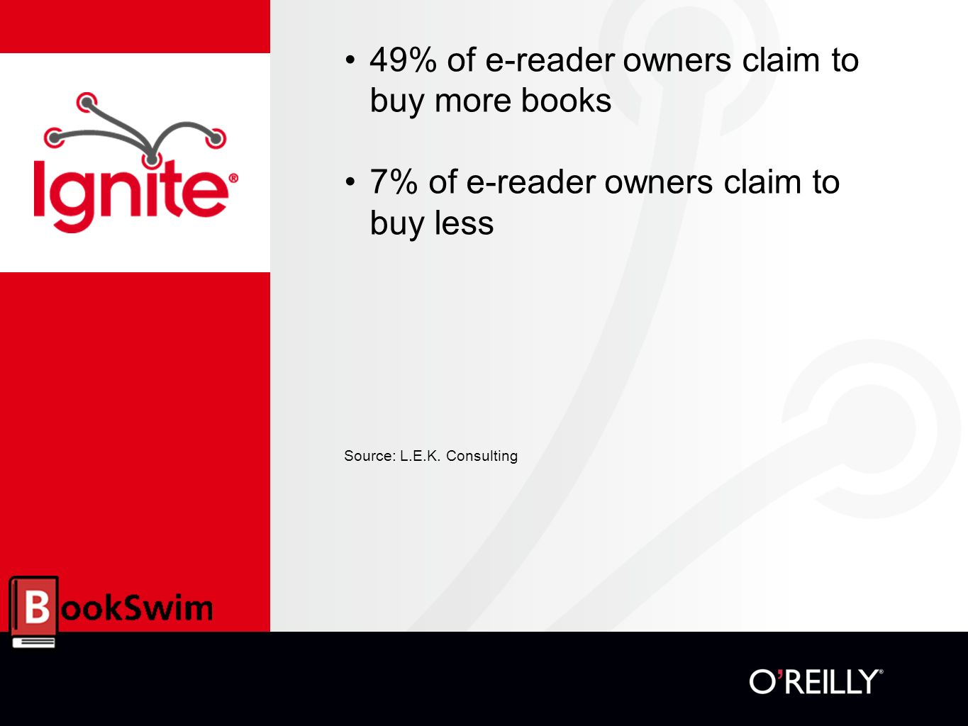 49% of e-reader owners claim to buy more books 7% of e-reader owners claim to buy less Source: L.E.K.