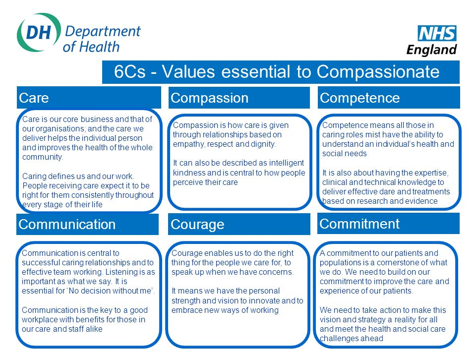6Cs - Values essential to Compassionate Care Care Compassion Competence Care is our core business and that of our organisations; and the care we deliv