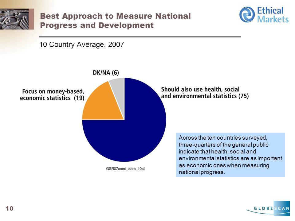 10 Best Approach to Measure National Progress and Development 10 Country Average, 2007 Across the ten countries surveyed, three-quarters of the general public indicate that health, social and environmental statistics are as important as economic ones when measuring national progress.
