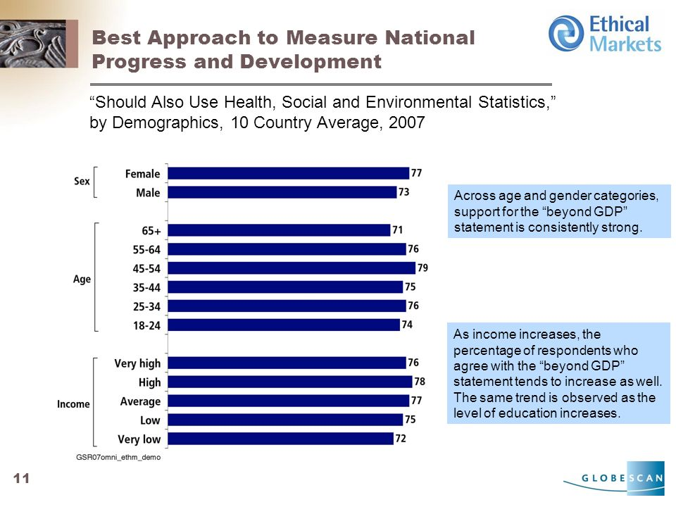 11 Best Approach to Measure National Progress and Development Should Also Use Health, Social and Environmental Statistics, by Demographics, 10 Country Average, 2007 Across age and gender categories, support for the beyond GDP statement is consistently strong.