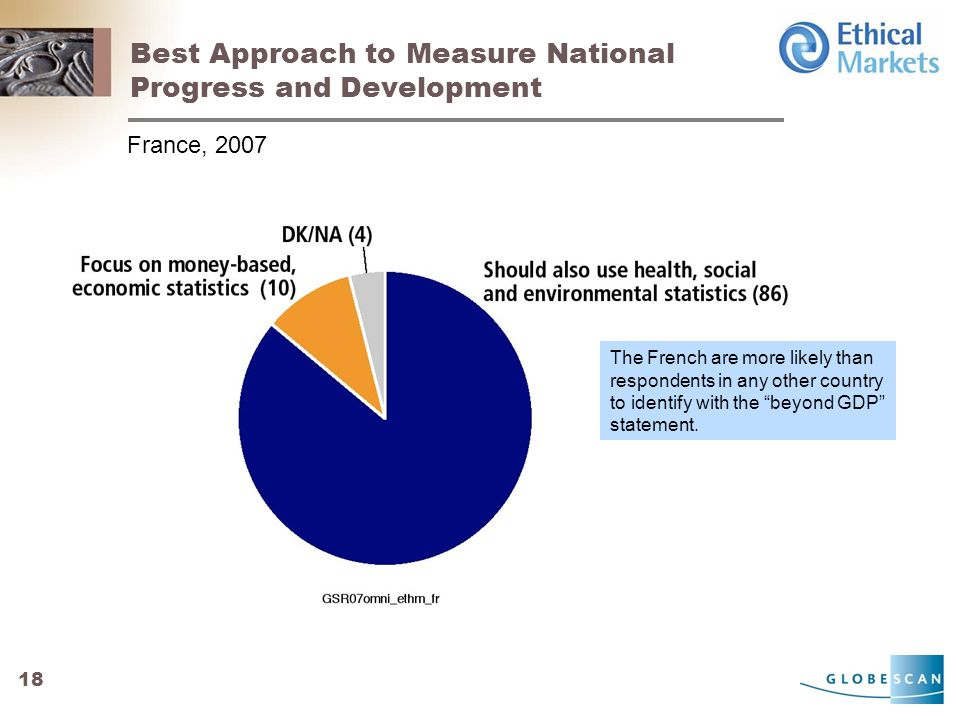 18 Best Approach to Measure National Progress and Development France, 2007 The French are more likely than respondents in any other country to identify with the beyond GDP statement.