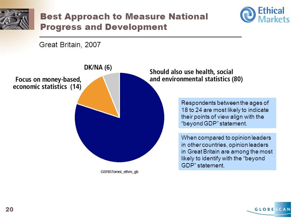 20 Best Approach to Measure National Progress and Development Great Britain, 2007 Respondents between the ages of 18 to 24 are most likely to indicate their points of view align with the beyond GDP statement.
