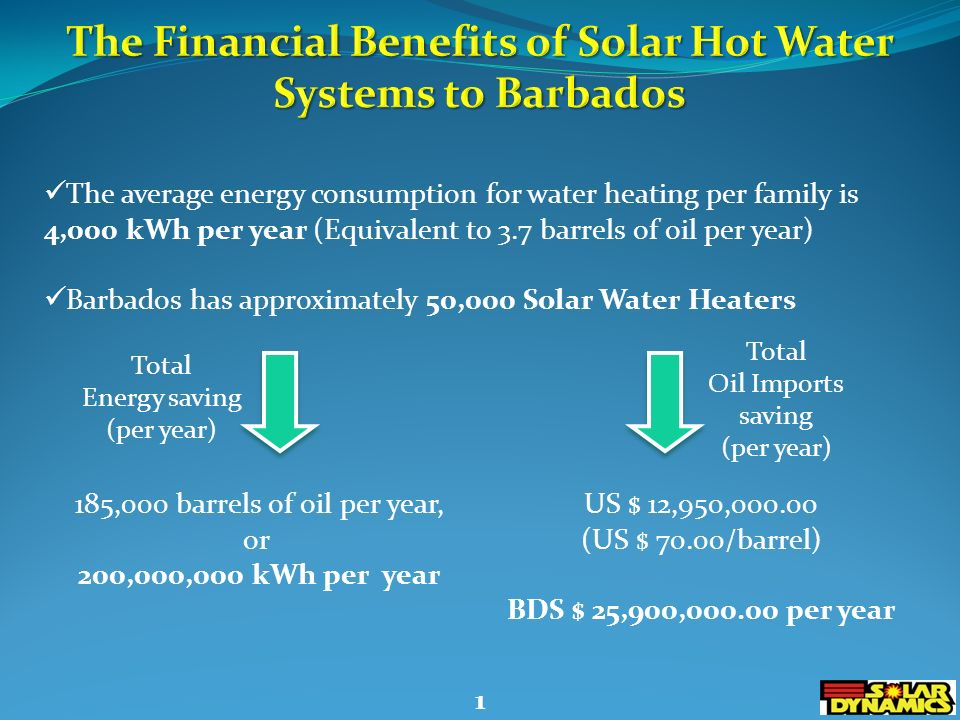 The average energy consumption for water heating per family is 4,000 kWh per year (Equivalent to 3.7 barrels of oil per year) Barbados has approximately 50,000 Solar Water Heaters Total Energy saving (per year) 185,000 barrels of oil per year, or 200,000,000 kWh per year Total Oil Imports saving (per year) US $ 12,950,000.00 (US $ 70.00/barrel) BDS $ 25,900,000.00 per year 1
