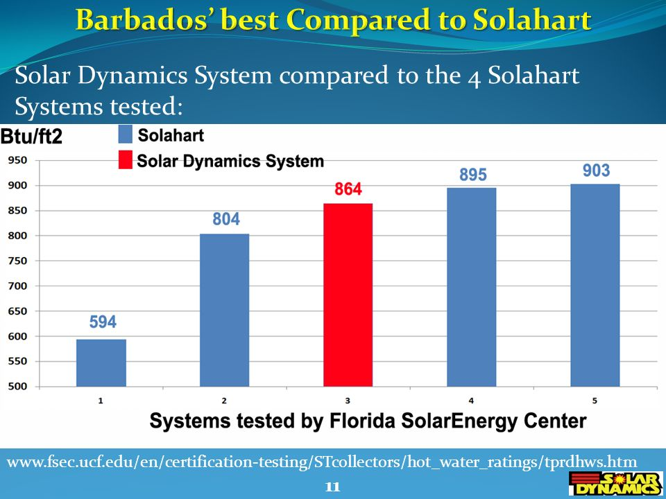 www.fsec.ucf.edu/en/certification-testing/STcollectors/hot_water_ratings/tprdhws.htm Solar Dynamics System compared to the 4 Solahart Systems tested: 11