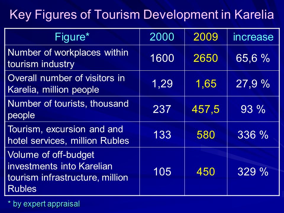 Key Figures of Tourism Development in Karelia Figure*20002009increase Number of workplaces within tourism industry 1600265065,6 % Overall number of visitors in Karelia, million people 1,291,6527,9 % Number of tourists, thousand people 237457,593 % Tourism, excursion and and hotel services, million Rubles 133580336 % Volume of off-budget investments into Karelian tourism infrastructure, million Rubles 105450329 % * by expert appraisal