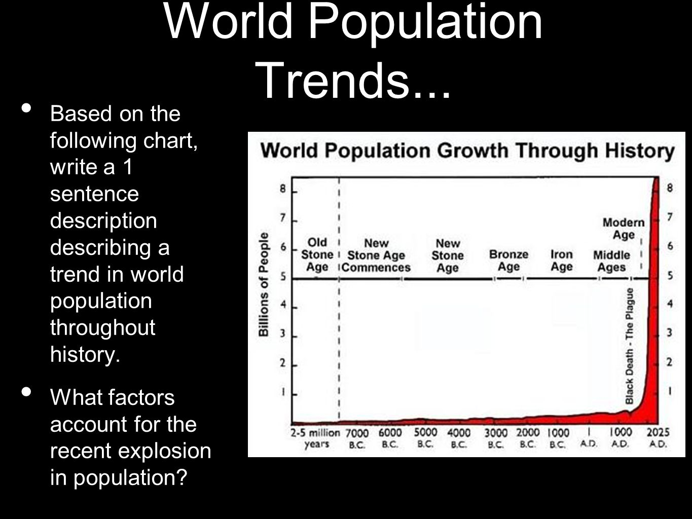 World Population Trends... Based on the following chart, write a 1 sentence description describing a trend in world population throughout history. Wha
