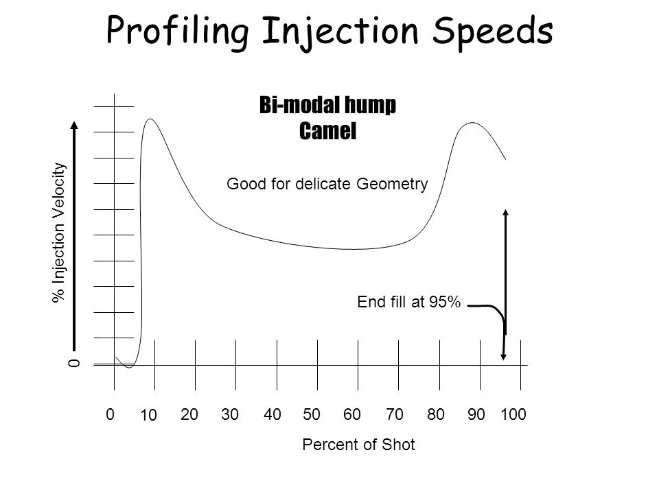 020 10 30504060807090100 Percent of Shot % Injection Velocity End fill at 95% Bi-modal hump Camel Good for delicate Geometry Profiling Injection Speed