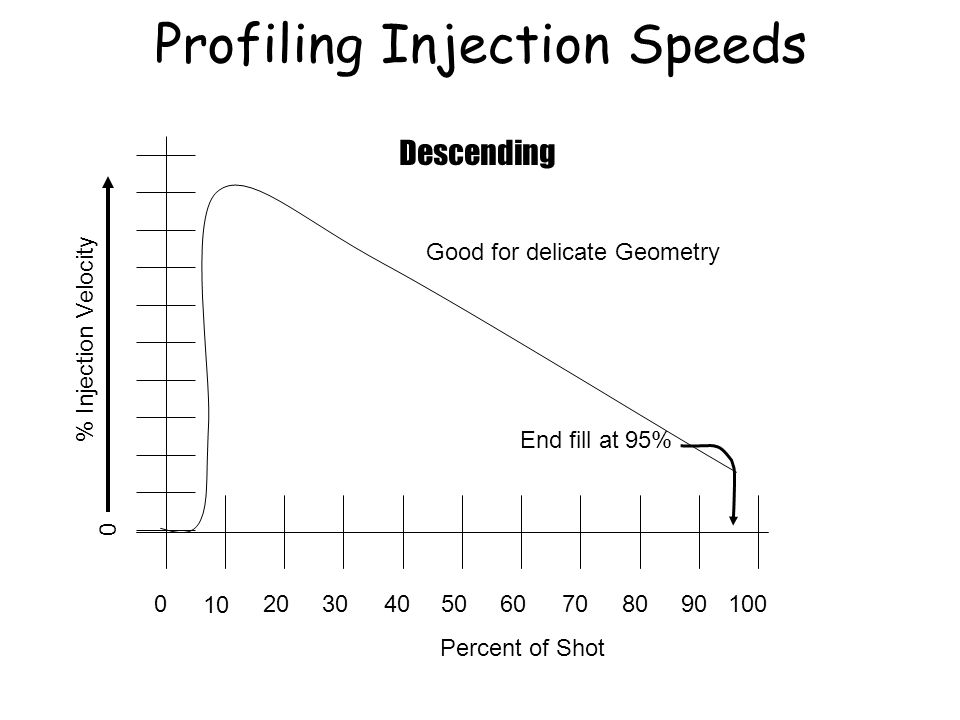 020 10 30504060807090100 Percent of Shot % Injection Velocity End fill at 95% Descending Good for delicate Geometry Profiling Injection Speeds 0