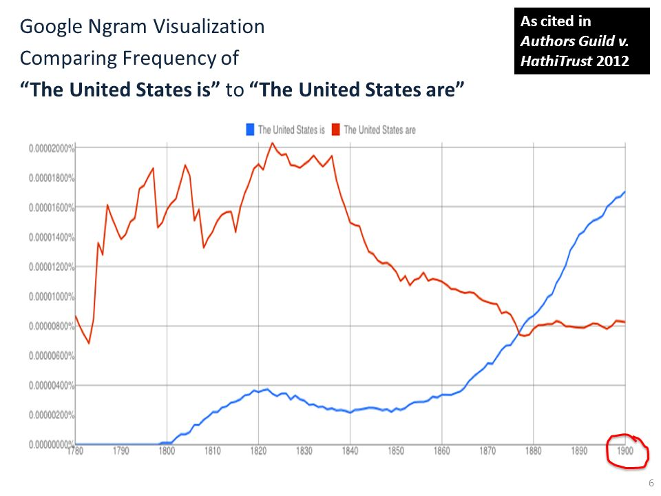 Google Ngram Visualization Comparing Frequency of The United States is to The United States are 6 As cited in Authors Guild v. HathiTrust 2012