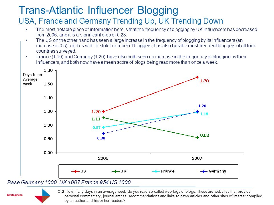 Trans-Atlantic Influencer Blogging USA, France and Germany Trending Up, UK Trending Down The most notable piece of information here is that the frequency of blogging by UK influencers has decreased from 2006, and it is a significant drop of 0.28.