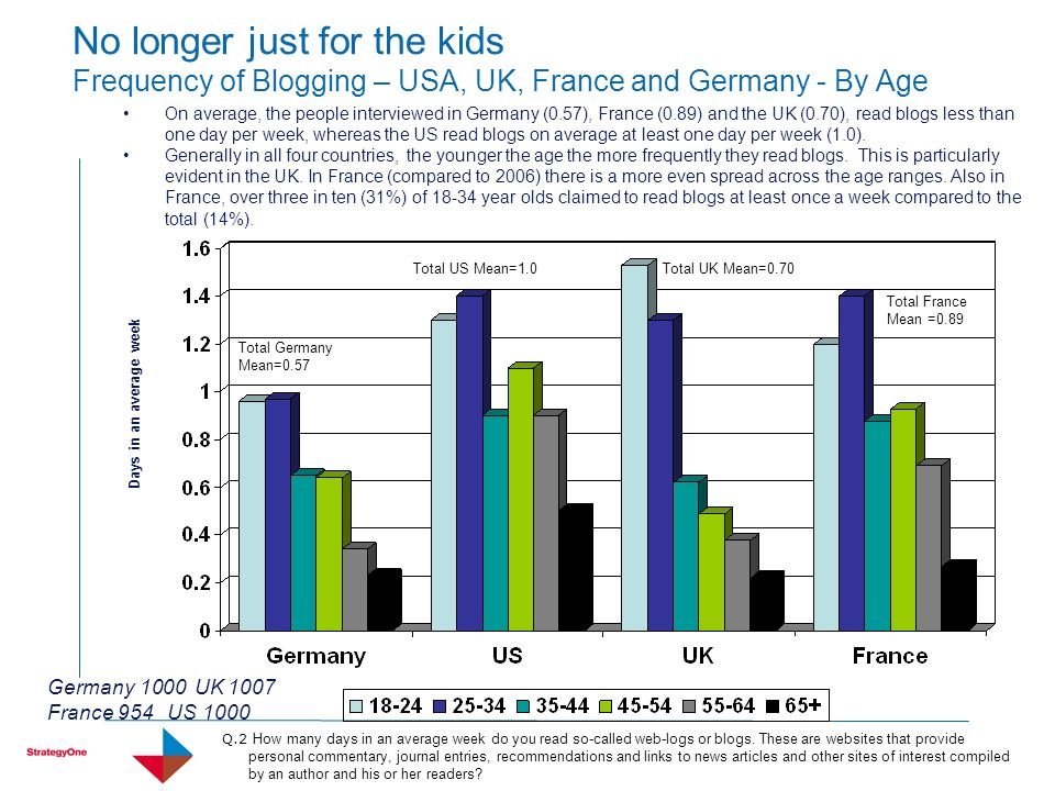 No longer just for the kids Frequency of Blogging – USA, UK, France and Germany - By Age On average, the people interviewed in Germany (0.57), France