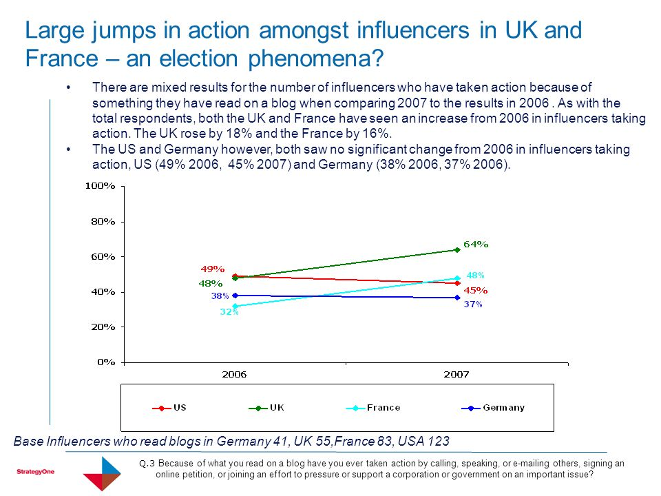 Large jumps in action amongst influencers in UK and France – an election phenomena? There are mixed results for the number of influencers who have tak