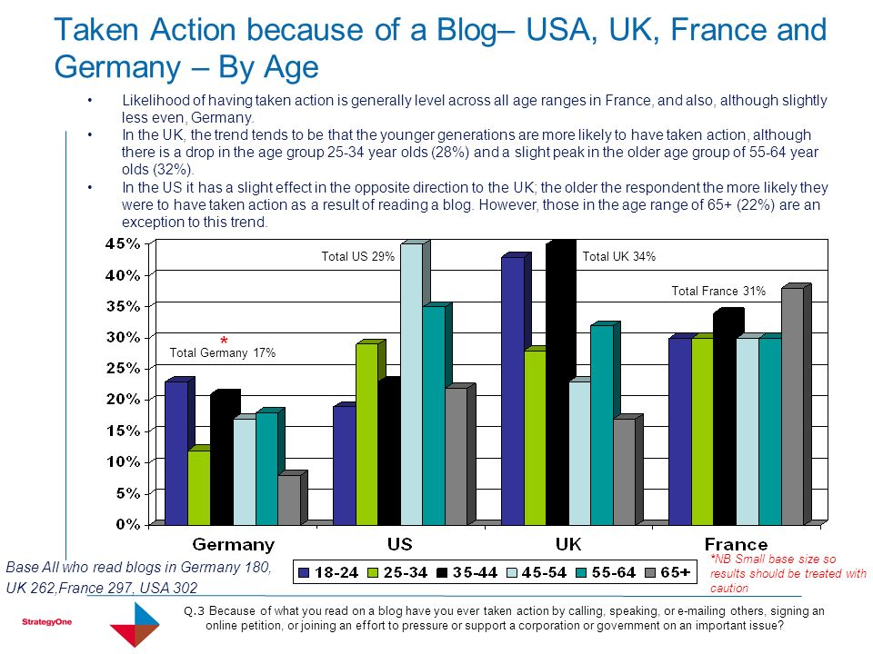 Likelihood of having taken action is generally level across all age ranges in France, and also, although slightly less even, Germany. In the UK, the t