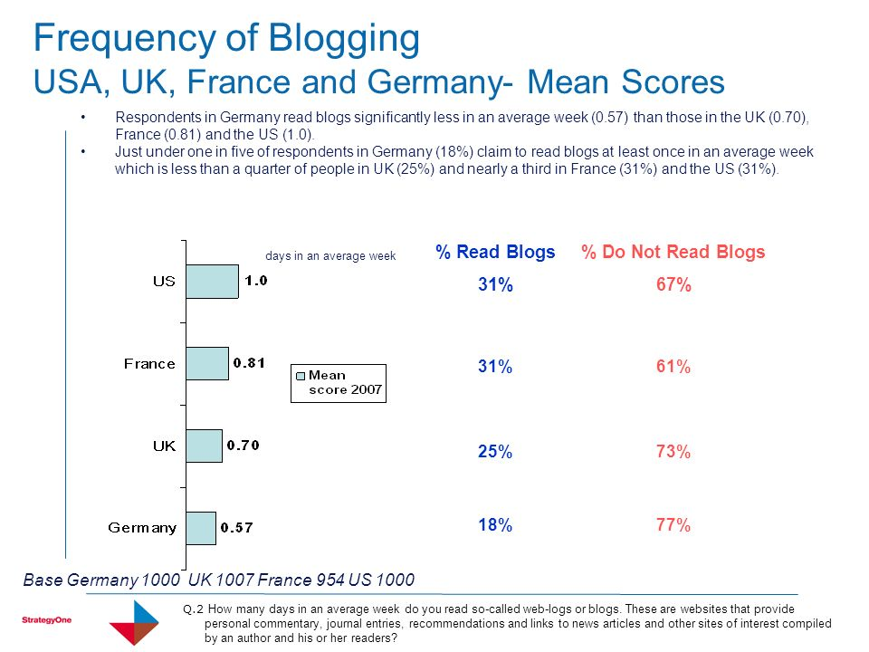 Frequency of Blogging USA, UK, France and Germany- Mean Scores Respondents in Germany read blogs significantly less in an average week (0.57) than tho