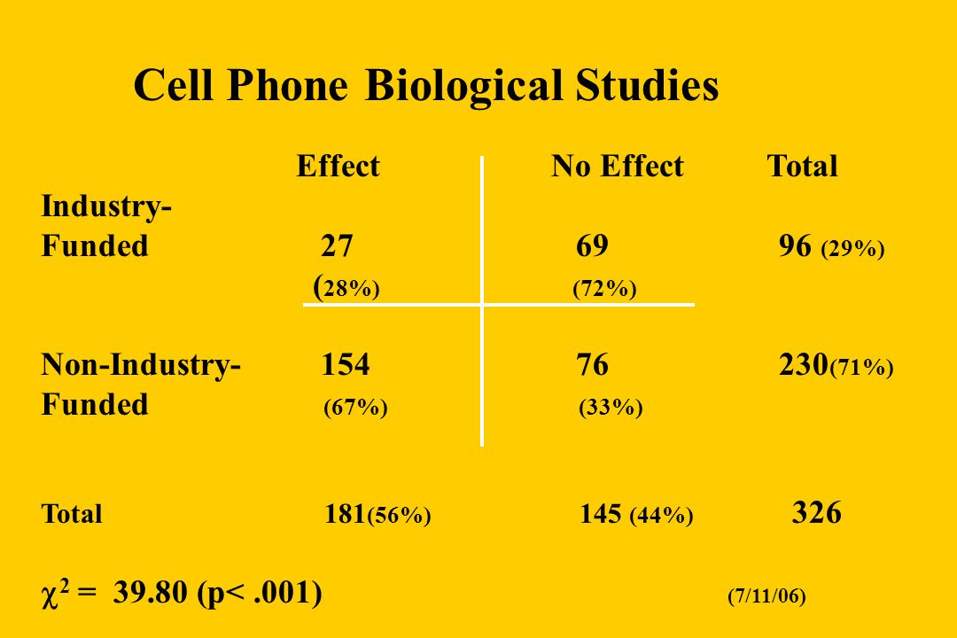 Cell Phone Biological Studies EffectNo Effect Total Industry- Funded 27 69 96 (29%) ( 28%) (72%) Non-Industry- 154 76 230 (71%) Funded (67%) (33%) Total 181 (56%) 145 (44%) 326 2 = 39.80 (p<.001) (7/11/06)