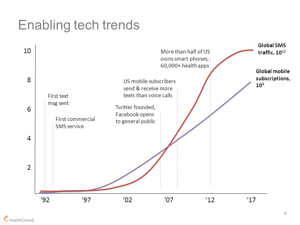 Enabling tech trends 4 10 8 6 4 2 929702071217 First text msg sent First commercial SMS service Twitter founded, Facebook opens to general public US mobile subscribers send & receive more texts than voice calls More than half of US owns smart phones; 60,000+ health apps Global SMS traffic, 10 12 Global mobile subscriptions, 10 9