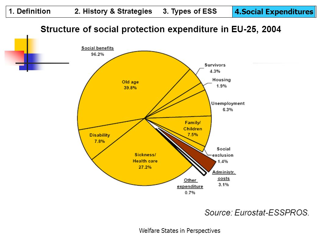 Welfare States in Perspectives Structure of social protection expenditure in EU-25, 2004 Source: Eurostat-ESSPROS. 1. Definition 2. History & Strategi