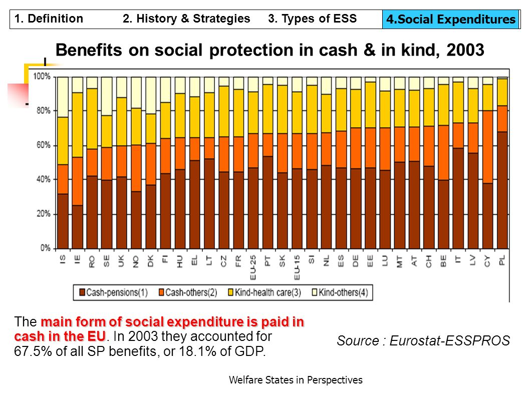 Welfare States in Perspectives Benefits on social protection in cash & in kind, 2003 Source : Eurostat-ESSPROS main form of social expenditure is paid