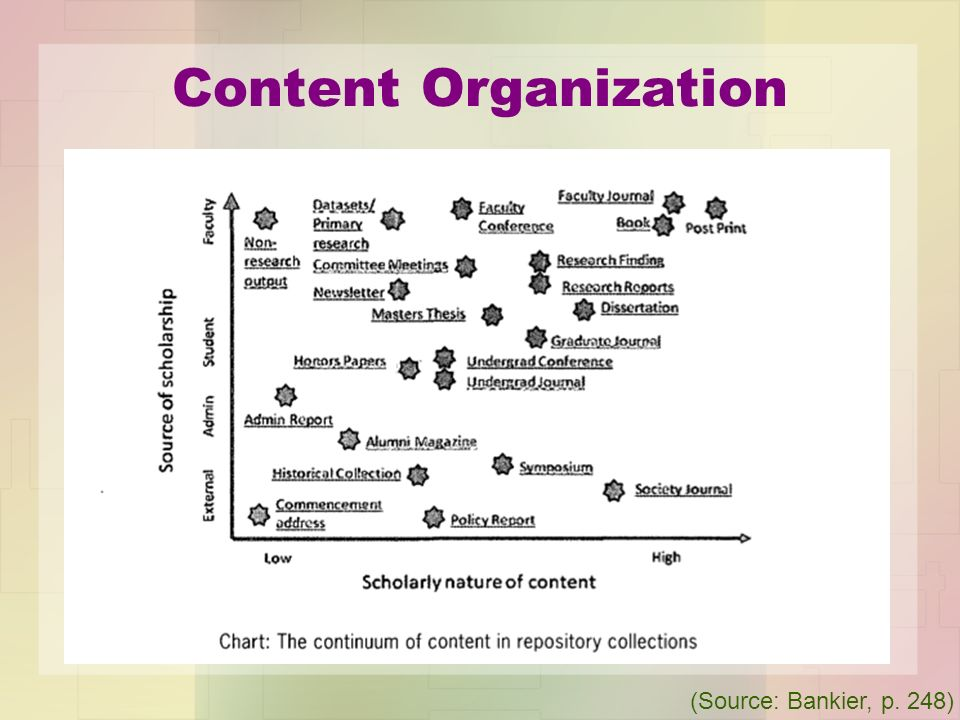 Content Organization (Source: Bankier, p. 248)