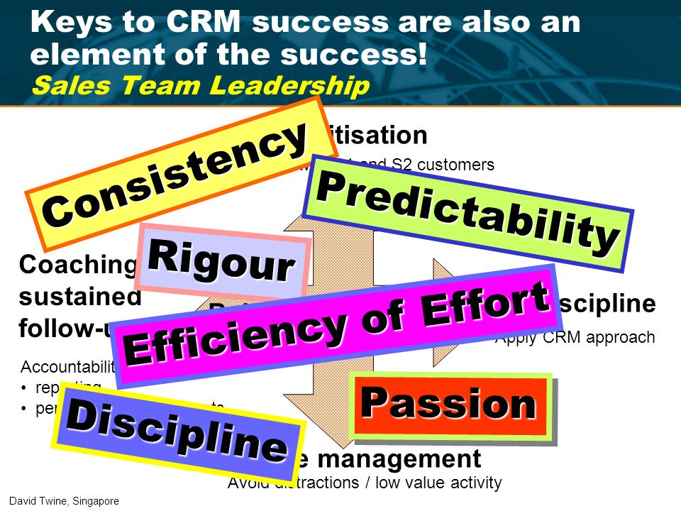 Keys to CRM success are also an element of the success! Sales Team Leadership Behaviours & Attitude Behaviours & Attitude Prioritisation Discipline Ti