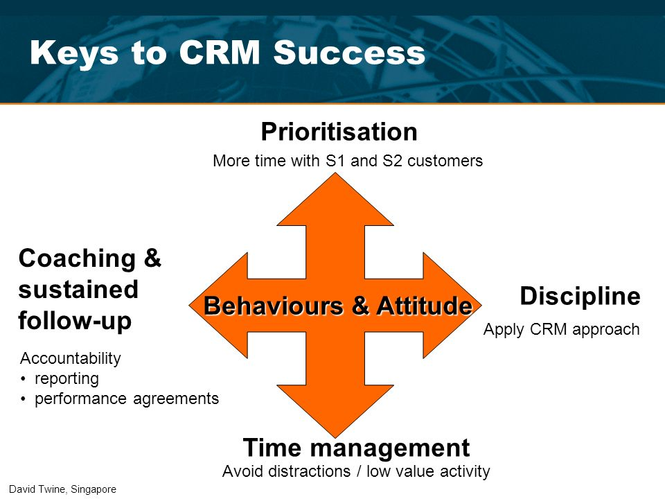 Keys to CRM Success Behaviours & Attitude Behaviours & Attitude Prioritisation Discipline Time management Coaching & sustained follow-up More time wit