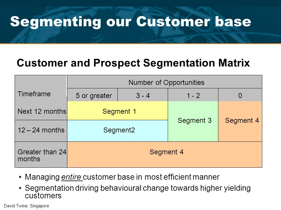 CPSM Customer and Prospect Segmentation Matrix Number of Opportunities Timeframe 5 or greater 3- 4 1- 2 0 Next 12 months Segment 1 12– 24 months Segme