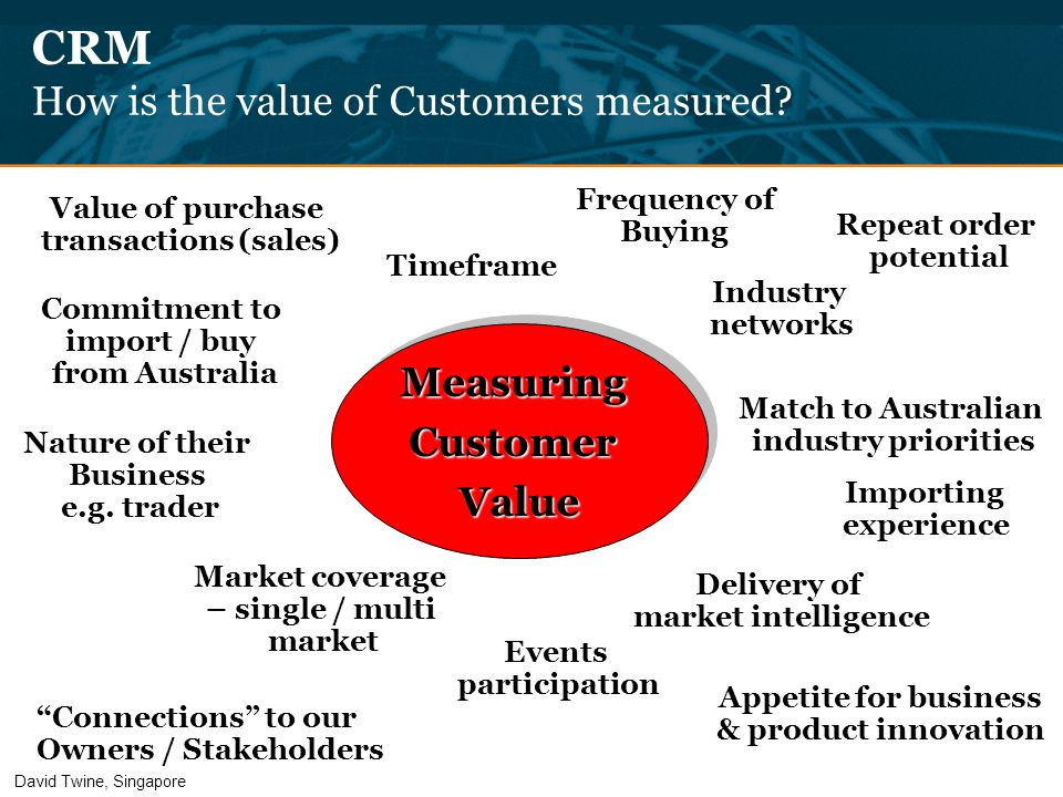 CRM How is the value of Customers measured? Commitment to import / buy from Australia Nature of their Business e.g. trader Market coverage – single /